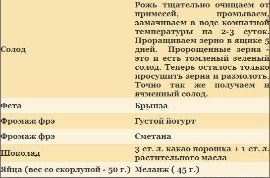 таблица замены экзотики